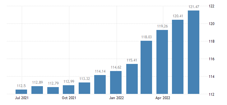 spain harmonised idx of consumer prices hicp non alcoholic beverages eurostat data