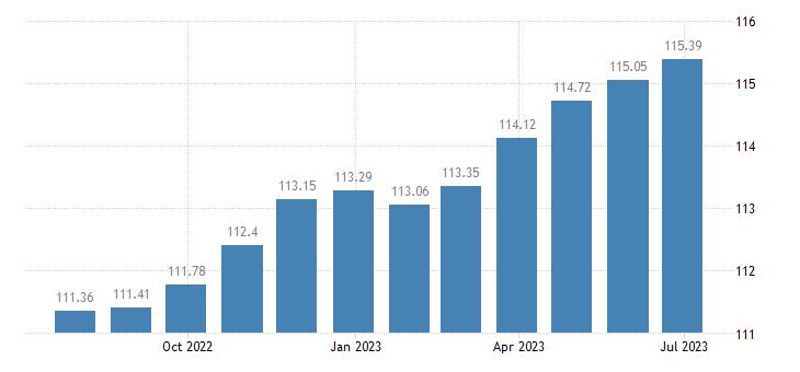 spain harmonised idx of consumer prices hicp non motorised small tools eurostat data