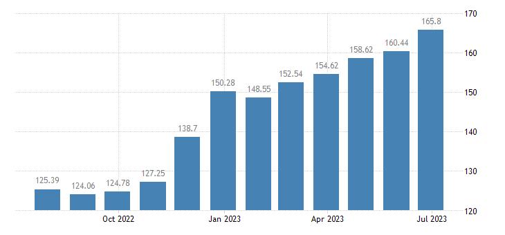 spain harmonised idx of consumer prices hicp olive oil eurostat data