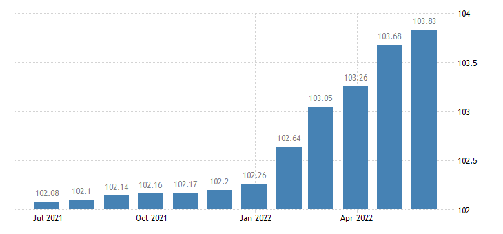 spain harmonised idx of consumer prices hicp other actual rentals eurostat data