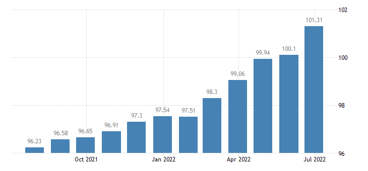 spain harmonised idx of consumer prices hicp other appliances articles products for personal care eurostat data