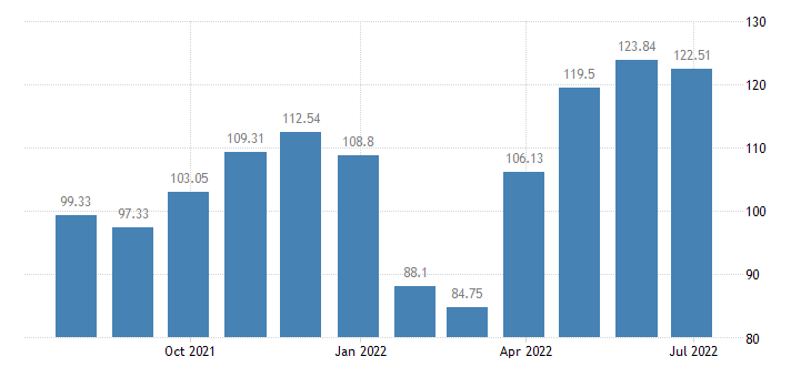 spain harmonised idx of consumer prices hicp other articles of clothing clothing accessories eurostat data