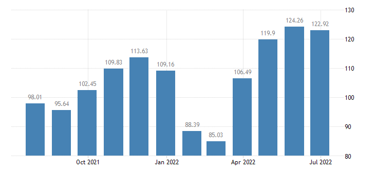 spain harmonised idx of consumer prices hicp other articles of clothing eurostat data