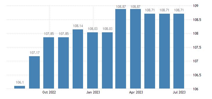 spain harmonised idx of consumer prices hicp other non fiction books eurostat data