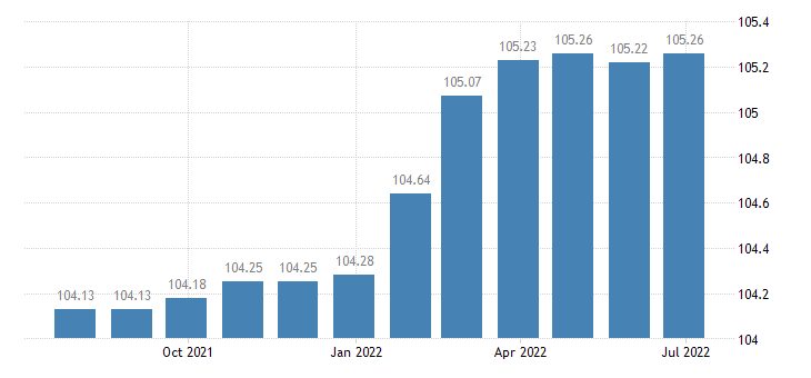 spain harmonised idx of consumer prices hicp other services n e c eurostat data
