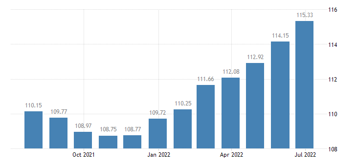 spain harmonised idx of consumer prices hicp other stationery drawing materials eurostat data