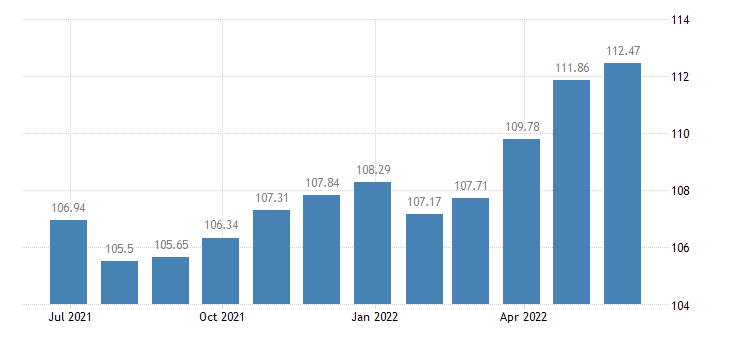 spain harmonised idx of consumer prices hicp overall idx excluding energy eurostat data