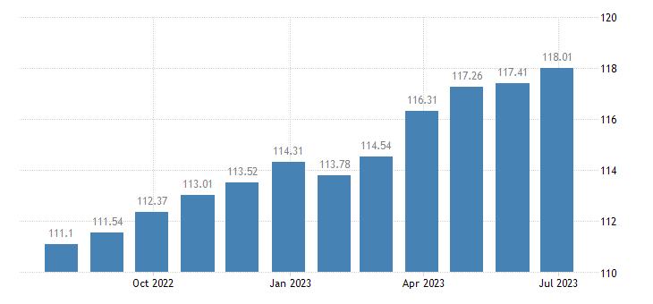 spain harmonised idx of consumer prices hicp overall idx excluding energy unprocessed food eurostat data