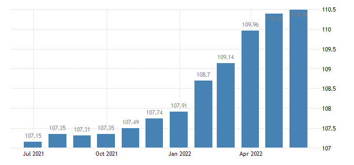 spain harmonised idx of consumer prices hicp paramedical services eurostat data