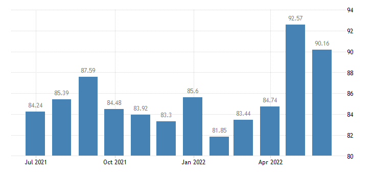 spain harmonised idx of consumer prices hicp passenger transport by air eurostat data