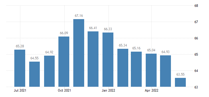 spain harmonised idx of consumer prices hicp personal computers eurostat data