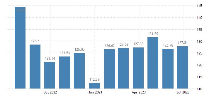 spain harmonised idx of consumer prices hicp petrol eurostat data