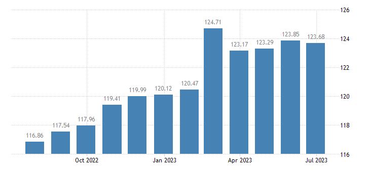 spain harmonised idx of consumer prices hicp plants flowers eurostat data