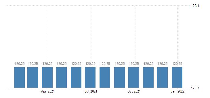 spain harmonised idx of consumer prices hicp postal services eurostat data