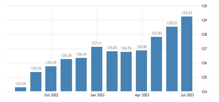 spain harmonised idx of consumer prices hicp poultry eurostat data