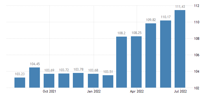 spain harmonised idx of consumer prices hicp ready made meals eurostat data
