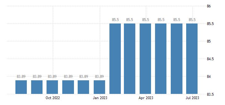 spain harmonised idx of consumer prices hicp recording media eurostat data