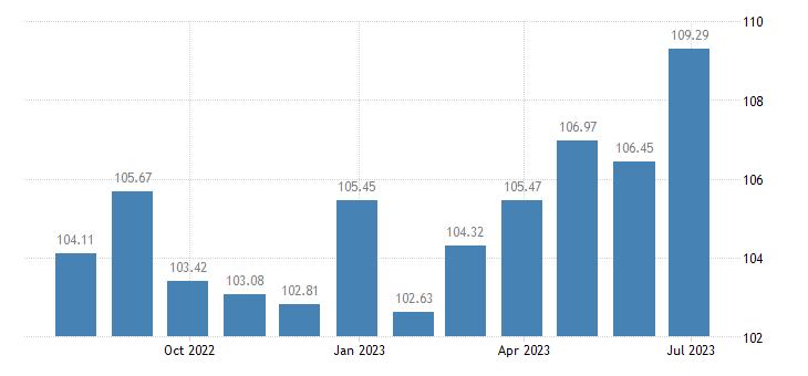 spain harmonised idx of consumer prices hicp recreation culture eurostat data