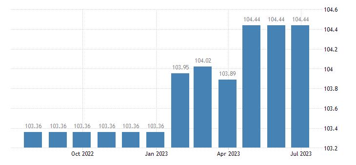 spain harmonised idx of consumer prices hicp refuse collection eurostat data