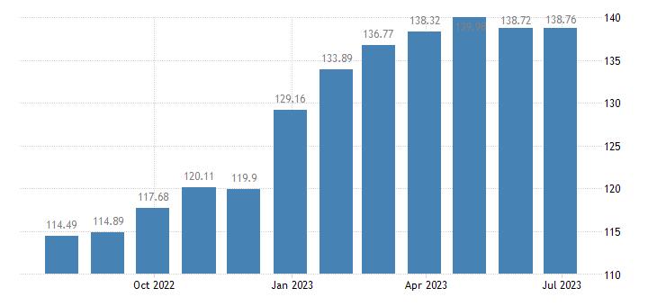 spain harmonised idx of consumer prices hicp rice eurostat data