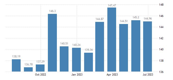 spain harmonised idx of consumer prices hicp seasonal food eurostat data
