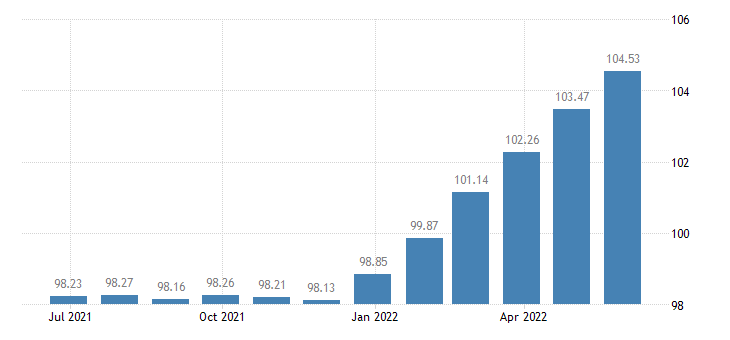 spain harmonised idx of consumer prices hicp second h motor cars eurostat data