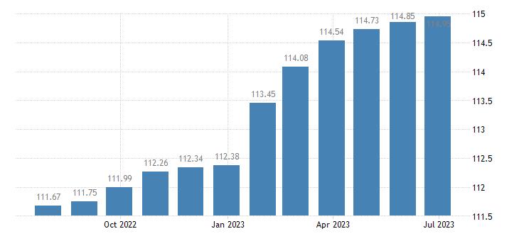 spain harmonised idx of consumer prices hicp services miscellaneous eurostat data