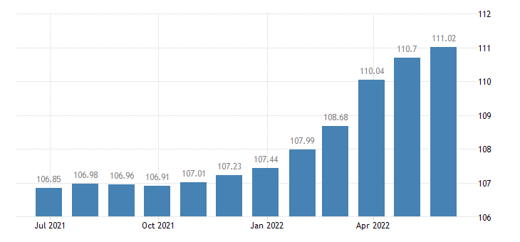 spain harmonised idx of consumer prices hicp services of electricians eurostat data