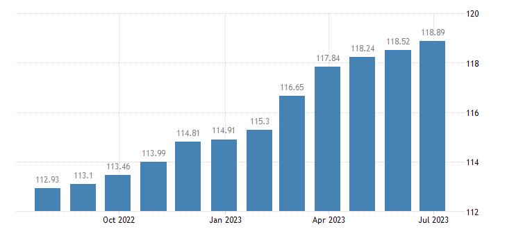 spain harmonised idx of consumer prices hicp services of plumbers eurostat data