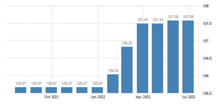 spain harmonised idx of consumer prices hicp sewerage collection eurostat data