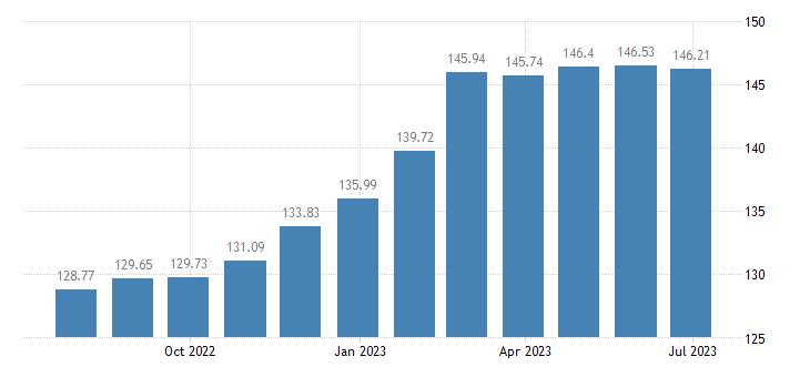 spain harmonised idx of consumer prices hicp soft drinks eurostat data