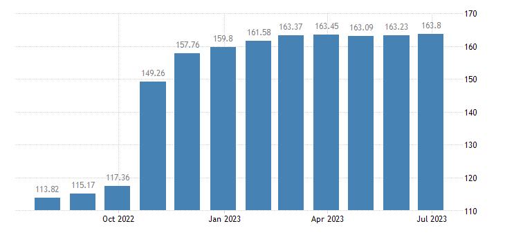 spain harmonised idx of consumer prices hicp sugar eurostat data