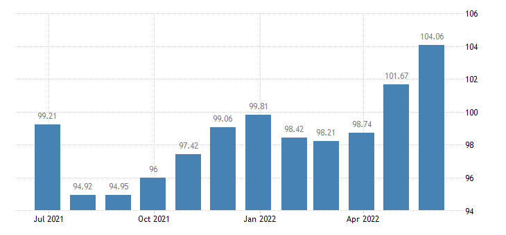 spain harmonised idx of consumer prices hicp table linen bathroom linen eurostat data