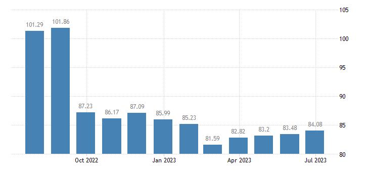 spain harmonised idx of consumer prices hicp transport services eurostat data