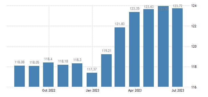 spain harmonised idx of consumer prices hicp wine eurostat data