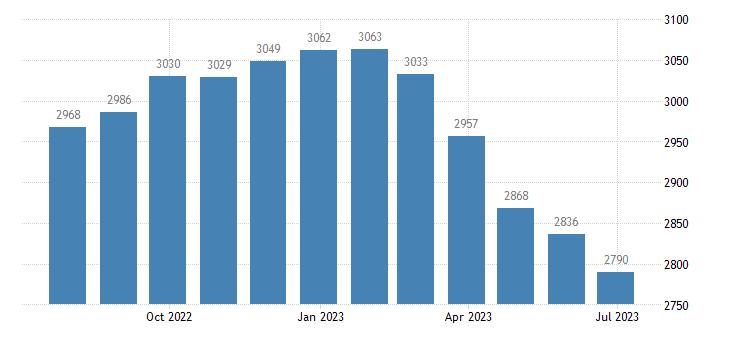 spain harmonised unemployment eurostat data