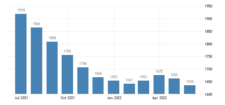 spain harmonised unemployment females eurostat data