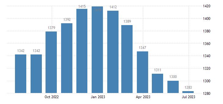 spain harmonised unemployment males eurostat data