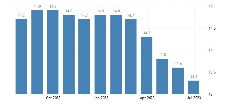 spain harmonised unemployment rate females eurostat data
