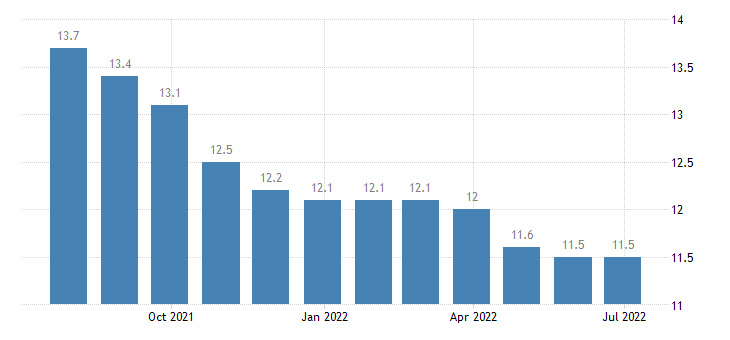spain harmonised unemployment rate from 25 to 74 years eurostat data