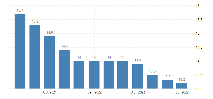 spain harmonised unemployment rate from 25 to 74 years females eurostat data
