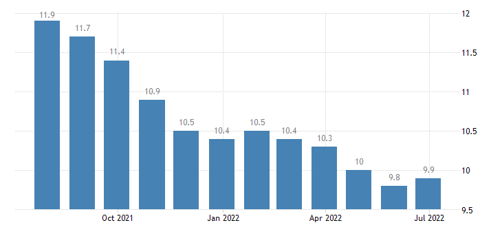 spain harmonised unemployment rate from 25 to 74 years males eurostat data