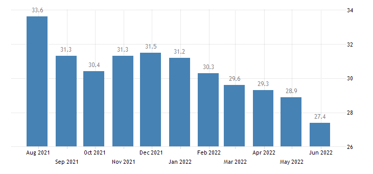 spain harmonised unemployment rate less than 25 years females eurostat data
