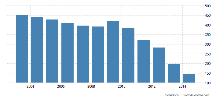 spain health expenditure total percent of gdp wb data
