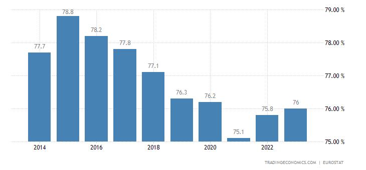 Spain Home Ownership Rate | 2019 | Data | Chart | Calendar