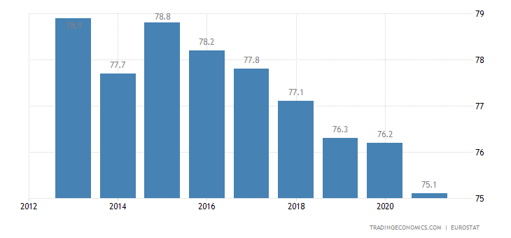 Spain Home Ownership Rate