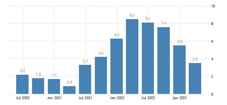spain house price idx eurostat data