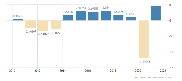 spain household final consumption expenditure annual percent growth wb data