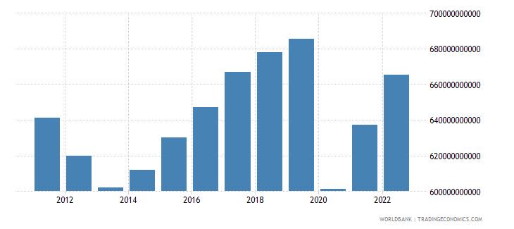 spain household final consumption expenditure constant lcu wb data