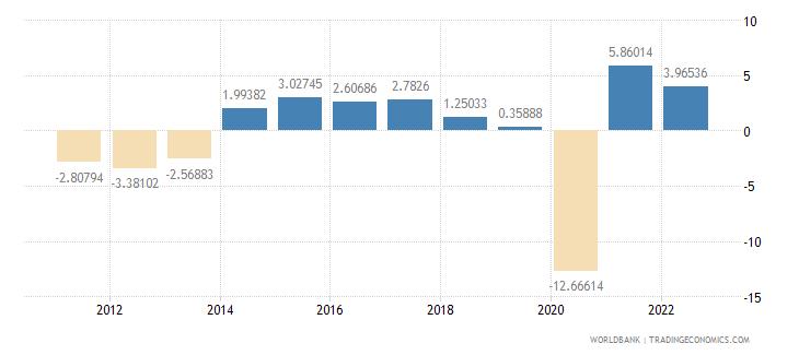 spain household final consumption expenditure per capita growth annual percent wb data